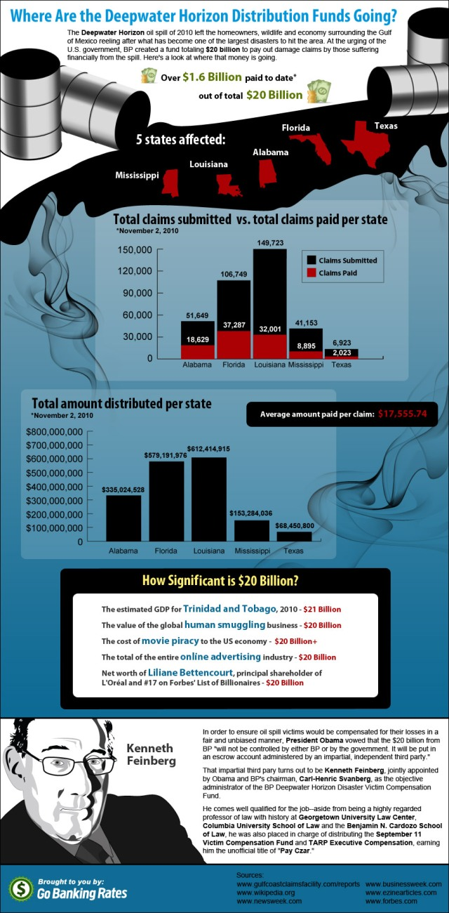bp fund graphic