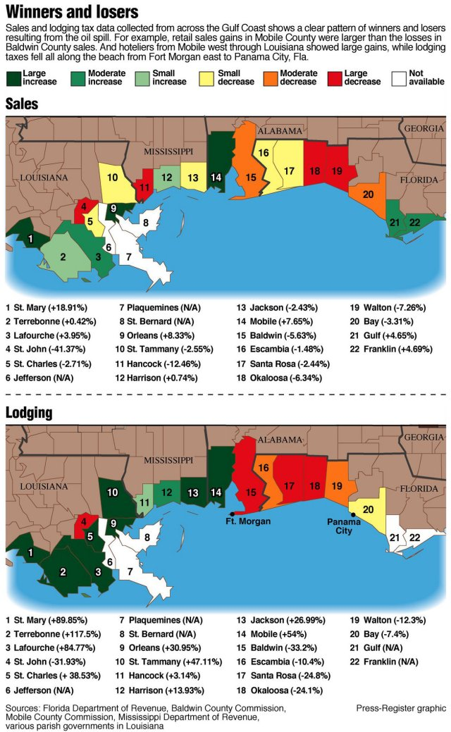 Gulf of mexico oil spill Economic Winners And Losers