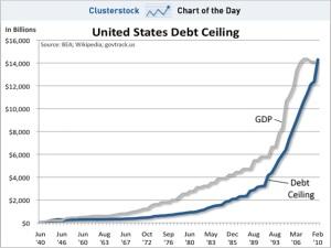 debt ceilng chart